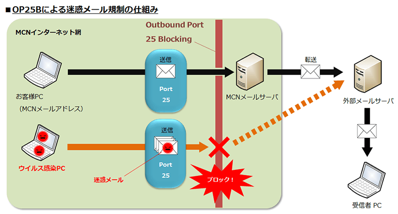 OP25Bによる迷惑メール規制の仕組み