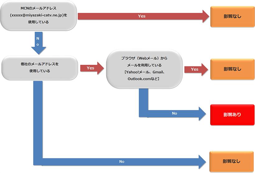 OP25Bによる影響について