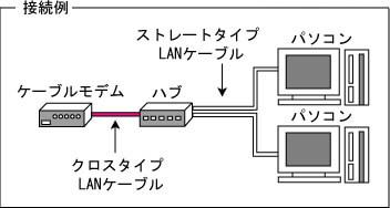 2.追加IPを契約する方法(ハブを利用)の画像