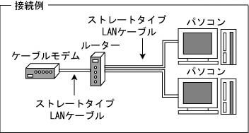 1.ブロードバンドルーターを利用する方法の画像