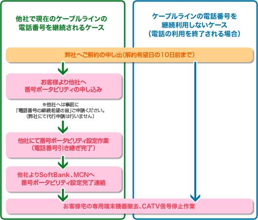 ご解約についてのフロー図